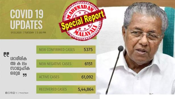 സംസ്ഥാനത്ത് ഇന്ന് 5375 പേർക്ക് കോവിഡ് സ്ഥിരീകരിച്ചു; ഏറ്റവും കൂടുതൽ കേസുകൾ മലപ്പുറം ജില്ലയിൽ; 24 മണിക്കൂറിനിടെ പരിശോധിച്ചത് 58,809 സാമ്പിളുകൾ; ടെസ്റ്റ് പോസിറ്റിവിറ്റി നിരക്ക് 9.14 ൽ; 26 കോവിഡ് മരണങ്ങൾ കൂടി സ്ഥിരീകരിച്ചതോടെ ആകെ മരണം 2270 ആയി; 48 ആരോഗ്യ പ്രവർത്തകർക്കും രോഗബാധ