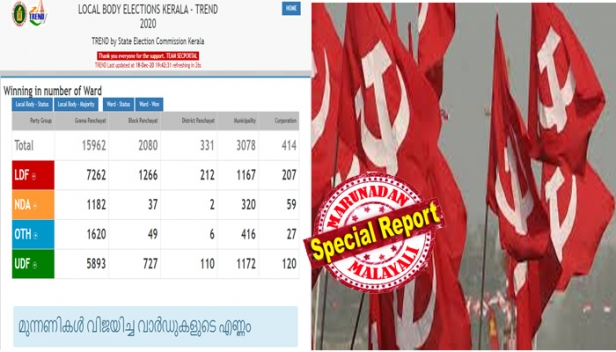 സ്വതന്ത്രരുടെ കണക്കുകൾ ചേരുന്നതോടെ ഇടതുമുന്നണിക്ക് ലഭിക്കുക 37 ഗ്രാമ പഞ്ചായത്തുകൾ കൂടി; എൽഡിഎഫ് പഞ്ചായത്തുകളുടെ എണ്ണം 514ൽ നിന്ന് 551 ആയി ഉയരുന്നു; വിമതരെയും ഒപ്പം ചേർക്കുന്നതോടെ ലഭിക്കുന്നത് 42 മുൻസിപ്പാലിറ്റികൾ; ഒപ്പം അഞ്ച് കോർപ്പറേഷനുകളും 12 ജില്ലാപഞ്ചായത്തുകളും; അന്തിമ കണക്ക് വരുമ്പോൾ തദ്ദേശത്തിൽ വീശിയടിച്ചത് ഇടതുസൂനാമി